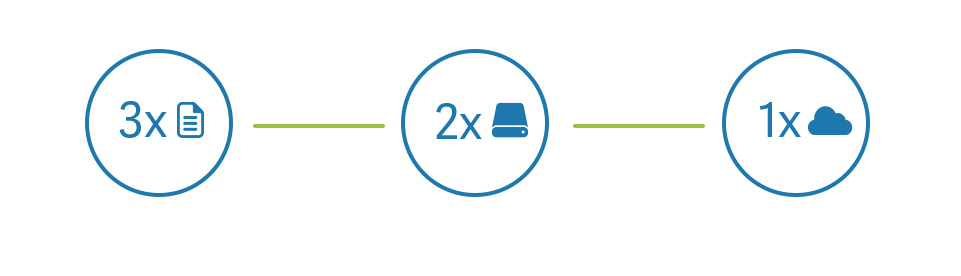3-2-1 regel for backups