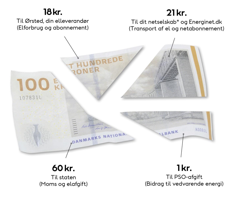 Pengeseddel - fordeling af elpris
