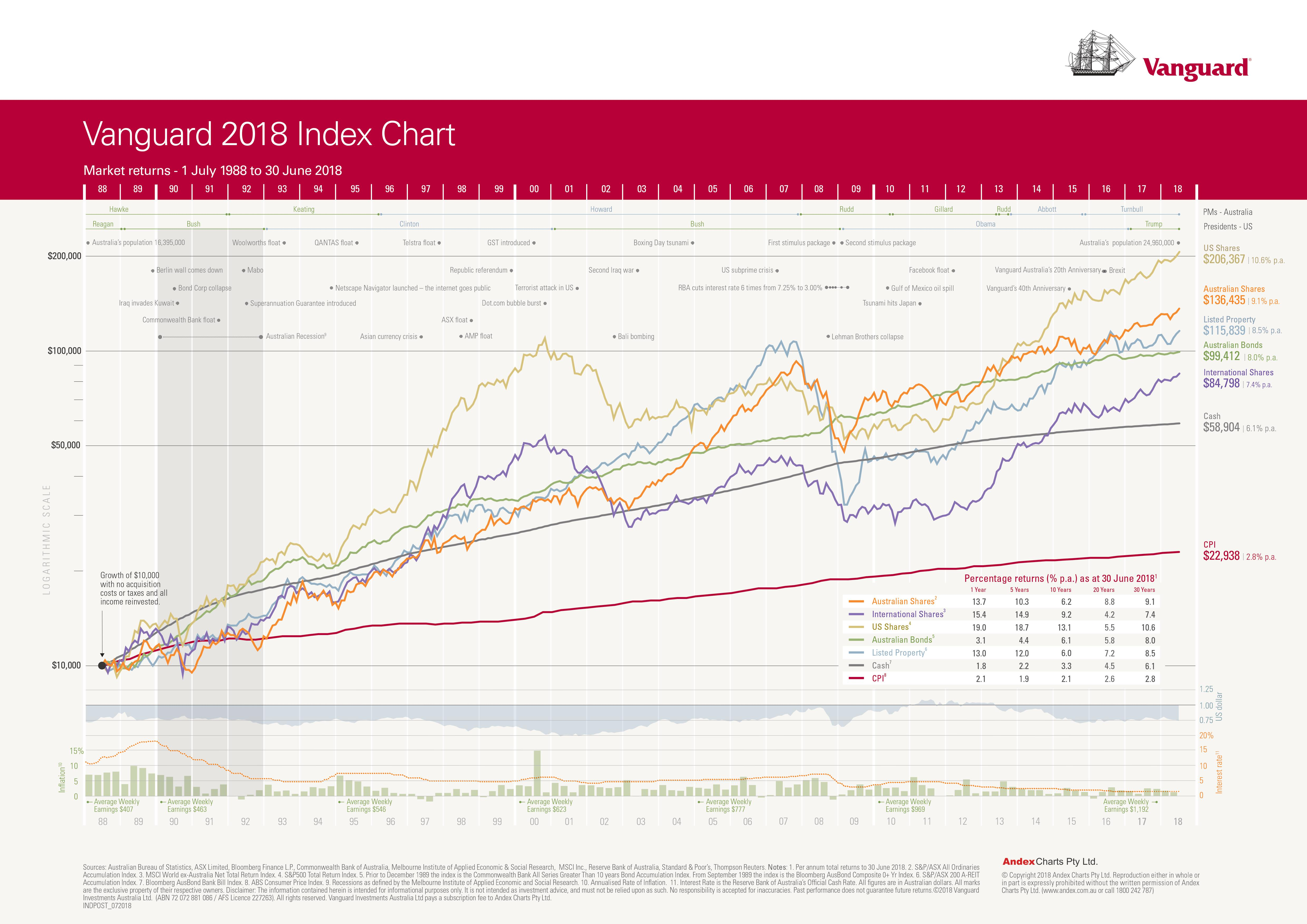 Vanguard 2018 Index Chart