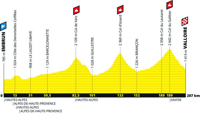 Tour De France - delmål