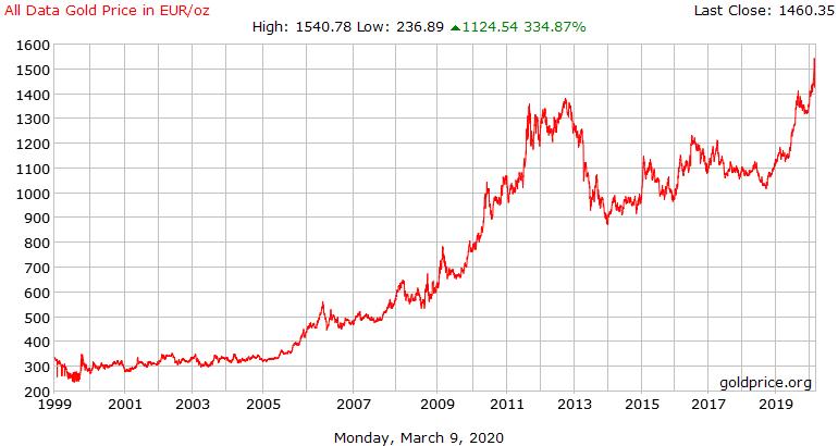 Guld pris i euro - 20 år