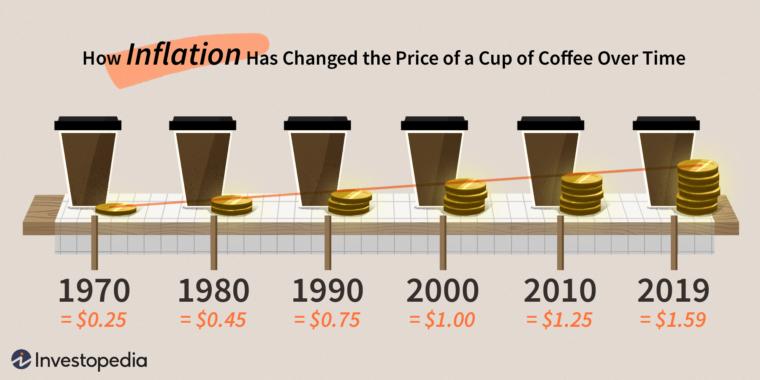 Inflation vist med kaffe - Investopedia