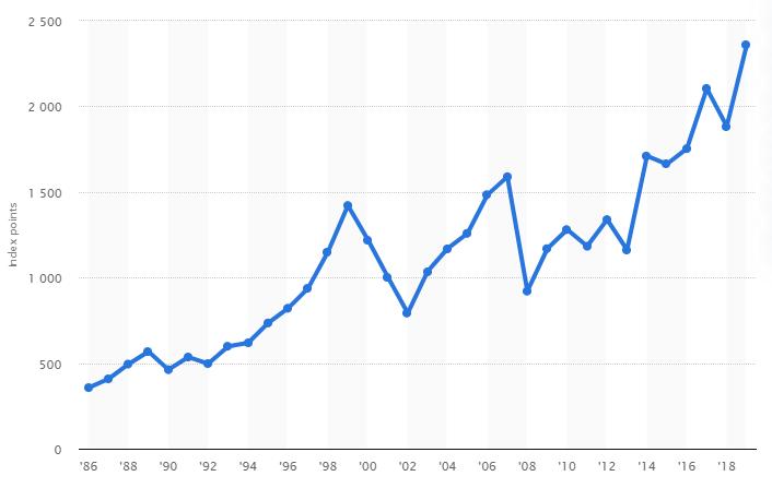 MSCI World prisudvikling siden 1986