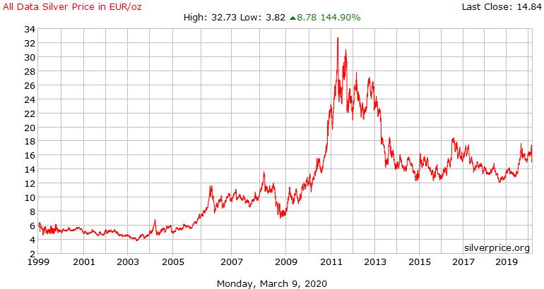 Sølv pris i euro - 20 år