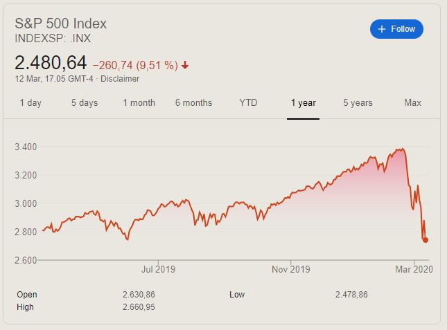 S&P 500 - marts 2019 til marts 2020
