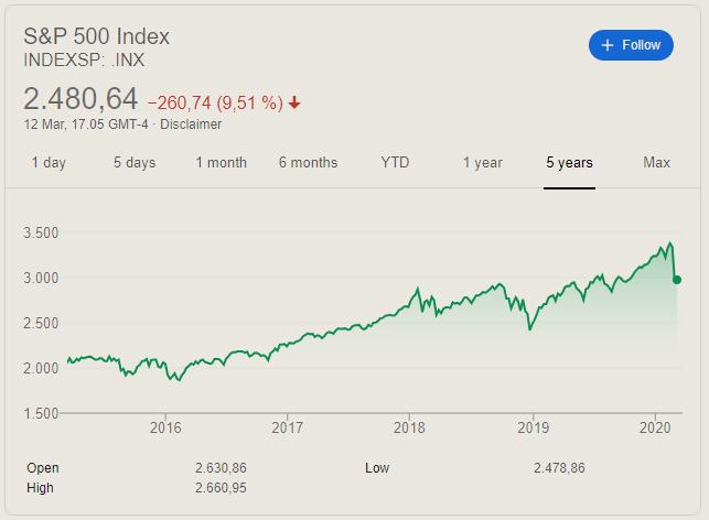 S&P 500 - 5 år